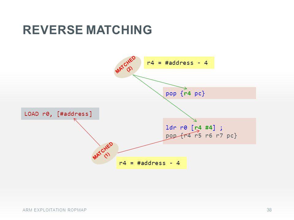 REVERSE matching pop {r4 pc} LOAD r0, [#address] ldr r0 [r4 #4] ;